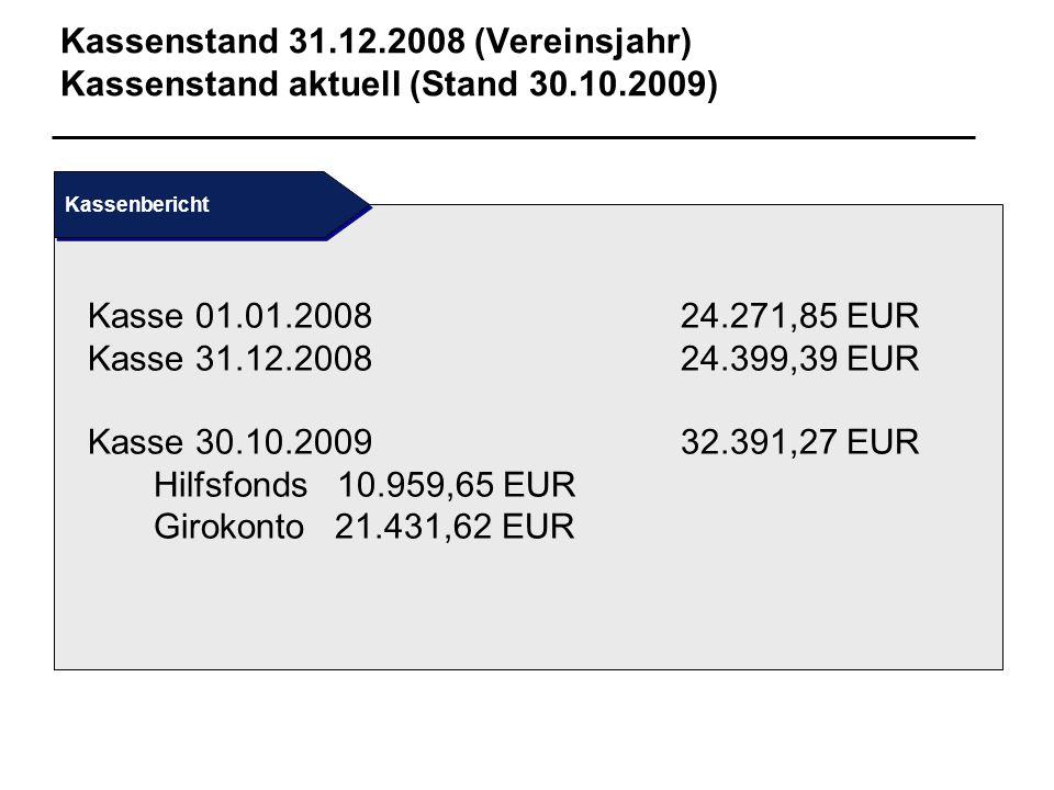Kassenstand 31. 12. 2008 (Vereinsjahr) Kassenstand aktuell (Stand 30