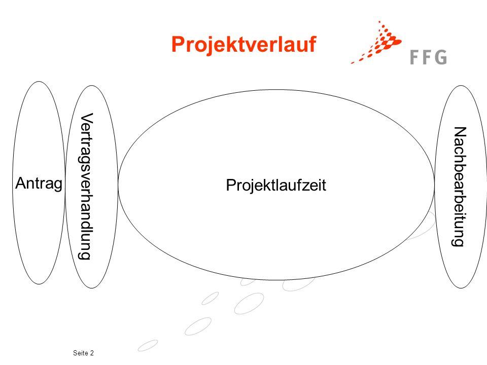 Projektverlauf Vertragsverhandlung Nachbearbeitung Antrag