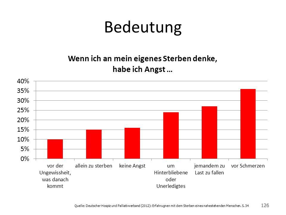 Bedeutung Quelle: Deutscher Hospiz und Palliativverband (2012): Erfahrugnen mit dem Sterben eines nahestehenden Menschen.
