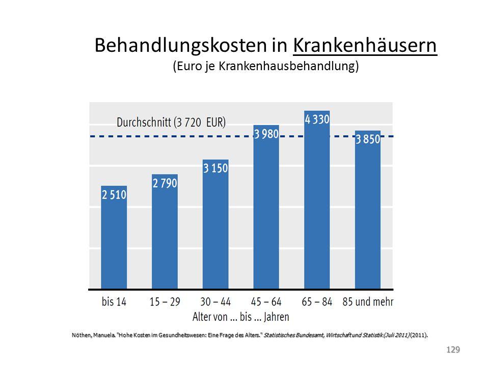 Behandlungskosten in Krankenhäusern (Euro je Krankenhausbehandlung)