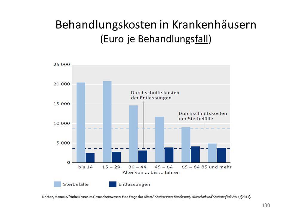 Behandlungskosten in Krankenhäusern (Euro je Behandlungsfall)