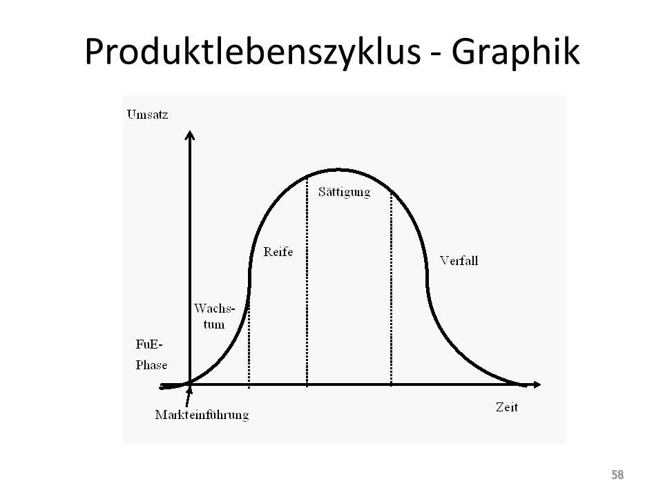 Produktlebenszyklus - Graphik