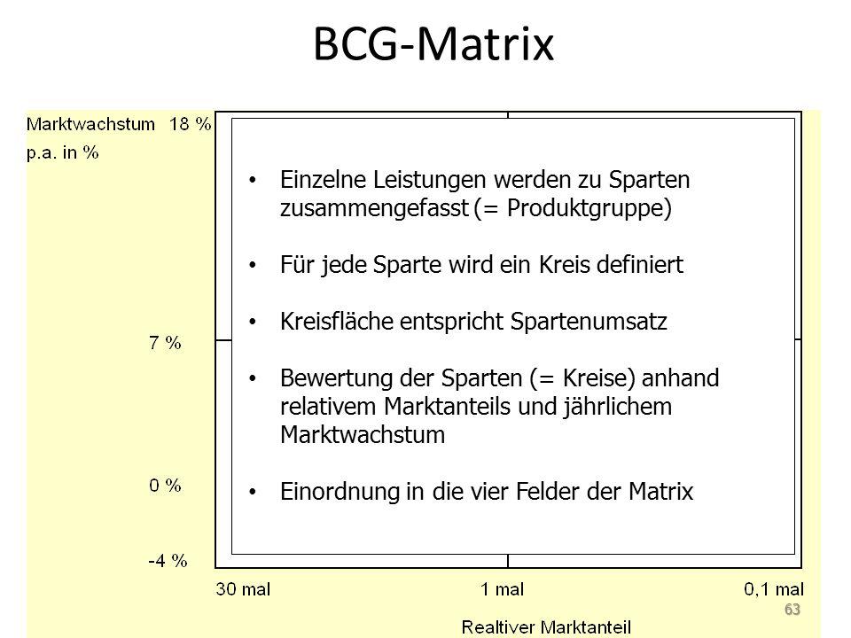 BCG-Matrix Einzelne Leistungen werden zu Sparten zusammengefasst (= Produktgruppe) Für jede Sparte wird ein Kreis definiert.