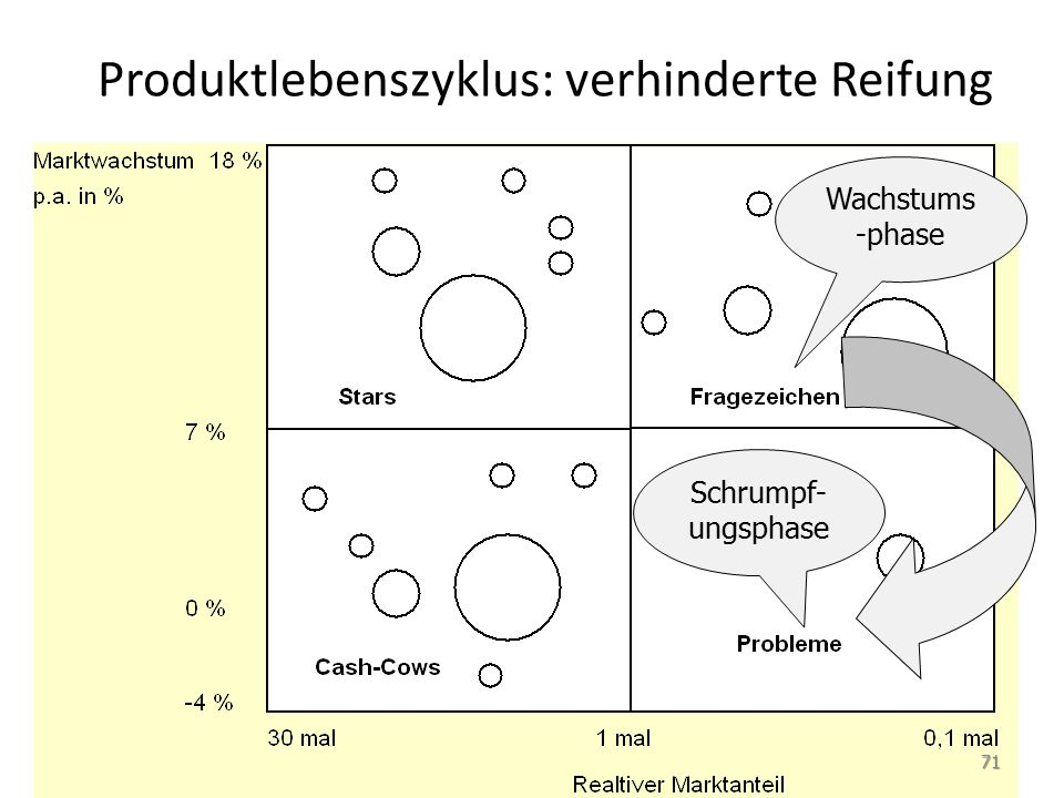 Produktlebenszyklus: verhinderte Reifung