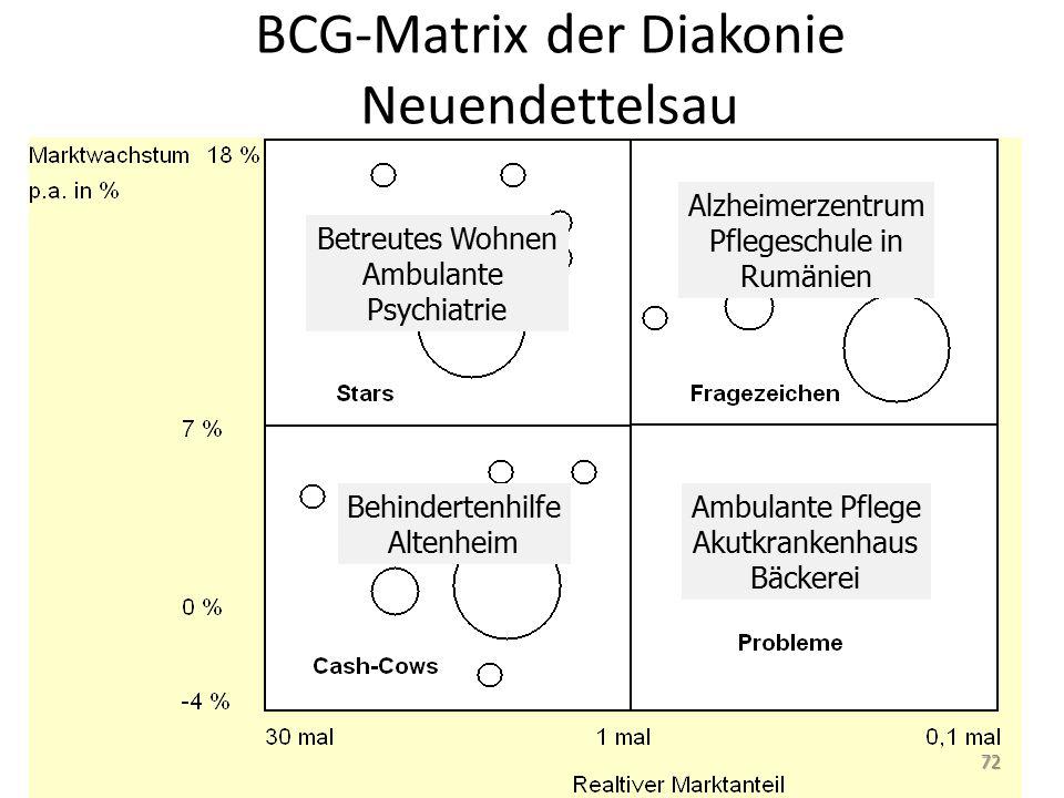 BCG-Matrix der Diakonie Neuendettelsau