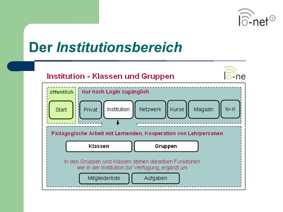 Der Institutionsbereich