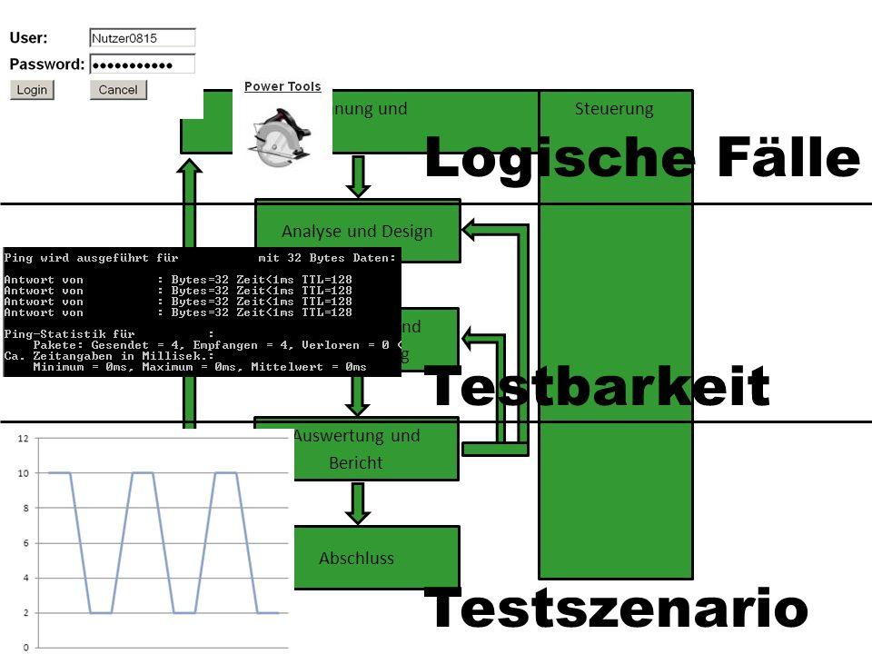 Logische Fälle Testbarkeit Testszenario Planung und Steuerung