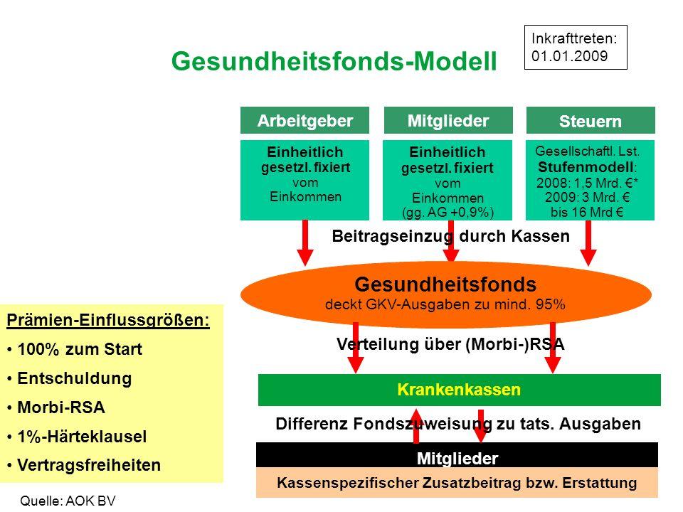 Gesundheitsfonds-Modell