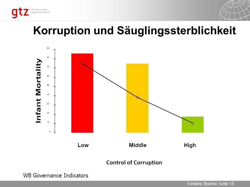 Korruption und Säuglingssterblichkeit