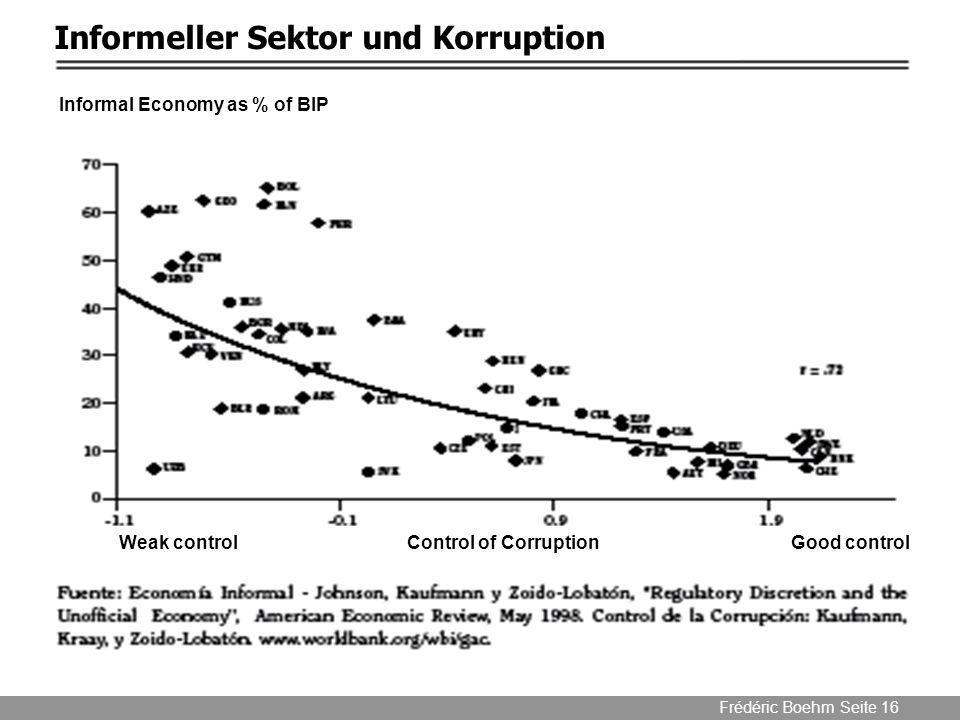 Informeller Sektor und Korruption