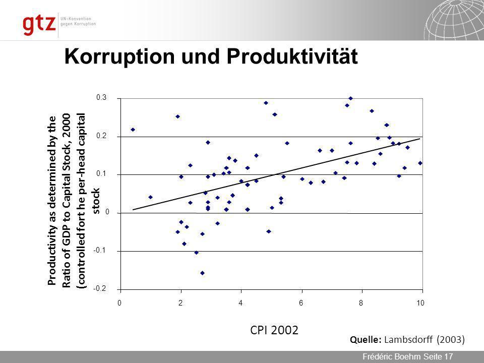 Korruption und Produktivität