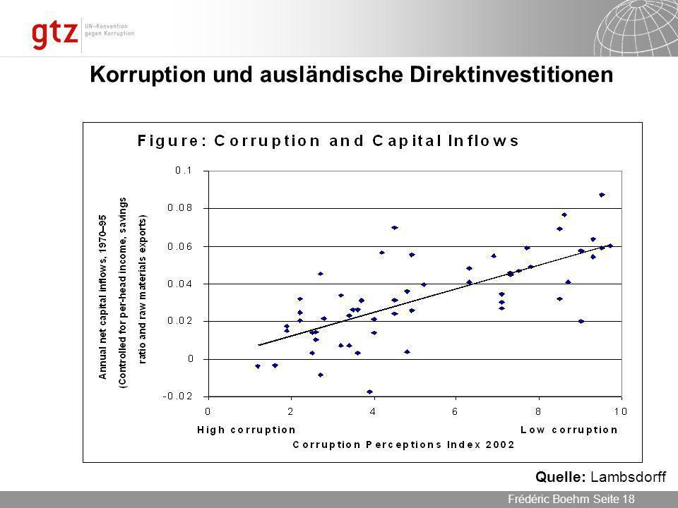 Korruption und ausländische Direktinvestitionen