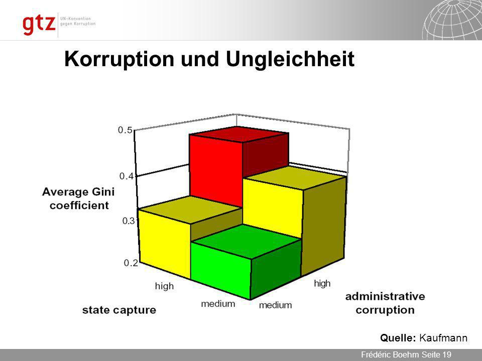 Korruption und Ungleichheit