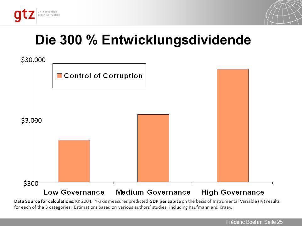 Die 300 % Entwicklungsdividende