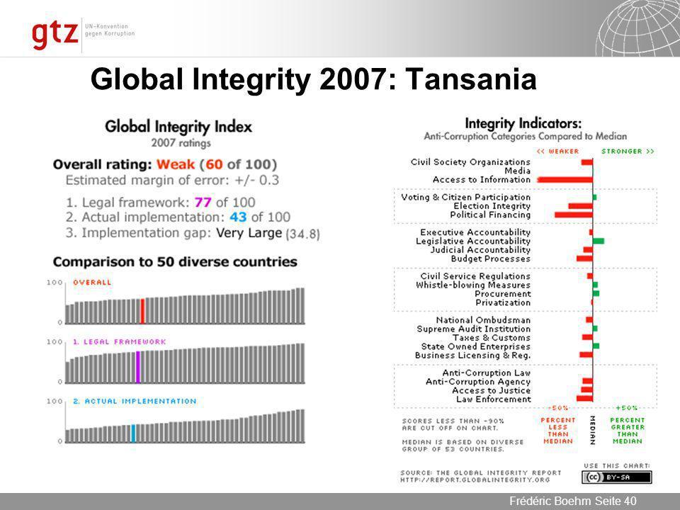Global Integrity 2007: Tansania