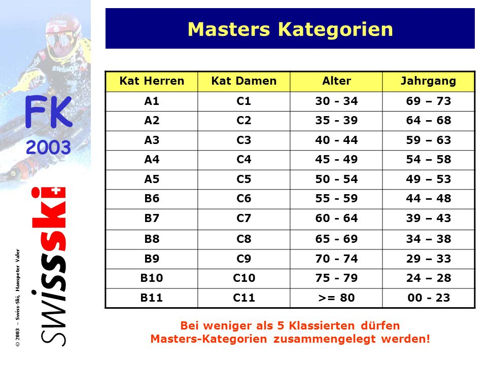 Masters Kategorien Kat Herren Kat Damen Alter Jahrgang A1 C1 30 - 34