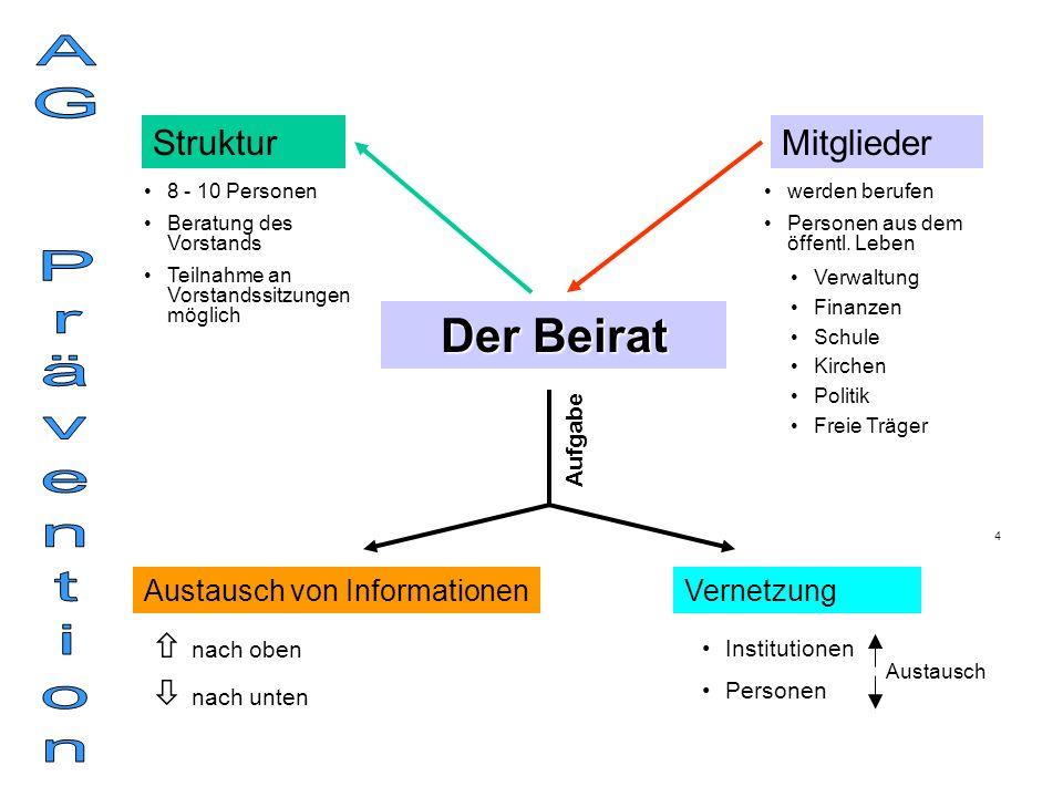 AG Prävention Der Beirat Struktur Mitglieder  nach oben  nach unten