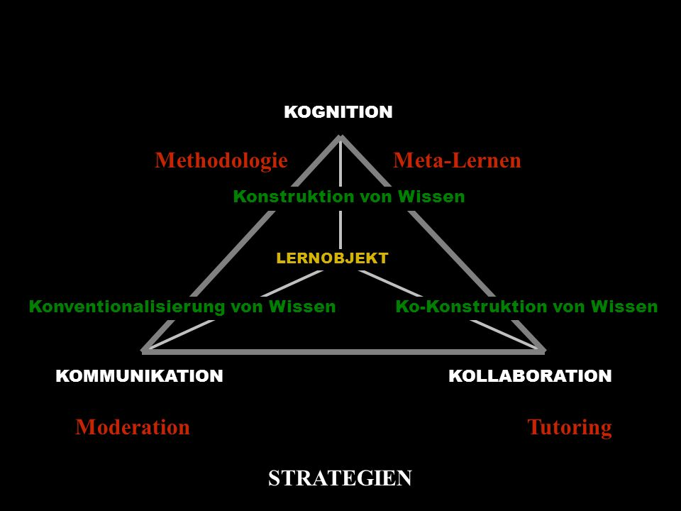 Methodologie Meta-Lernen Moderation Tutoring STRATEGIEN KOGNITION