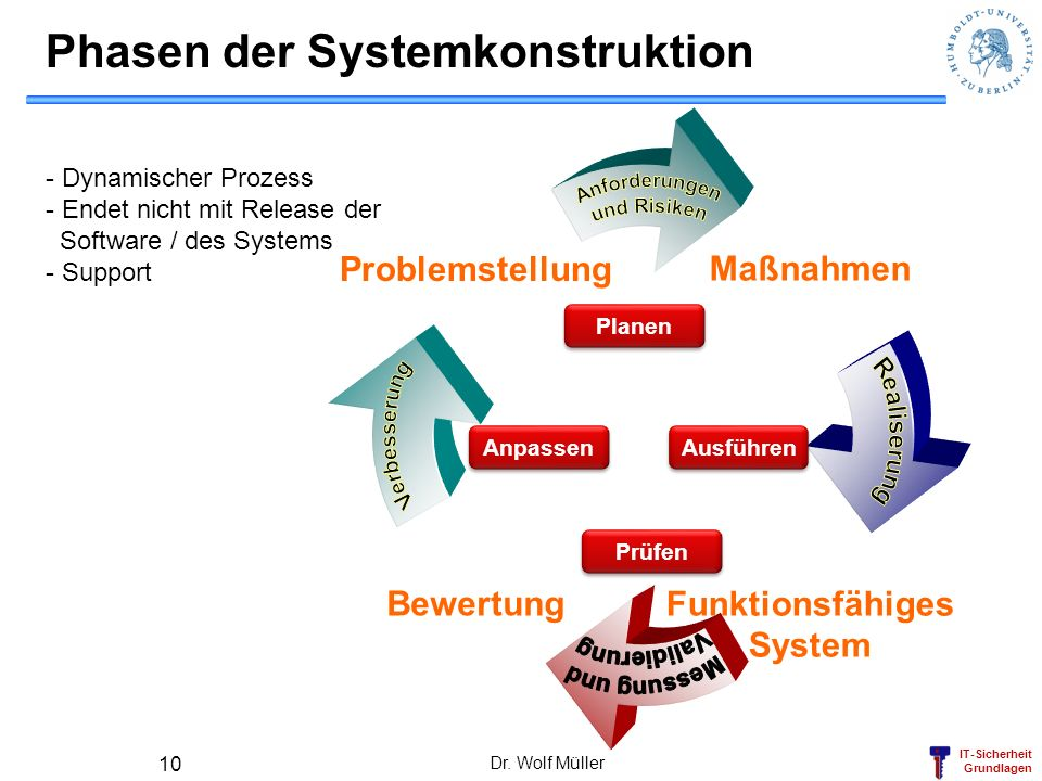 Phasen der Systemkonstruktion