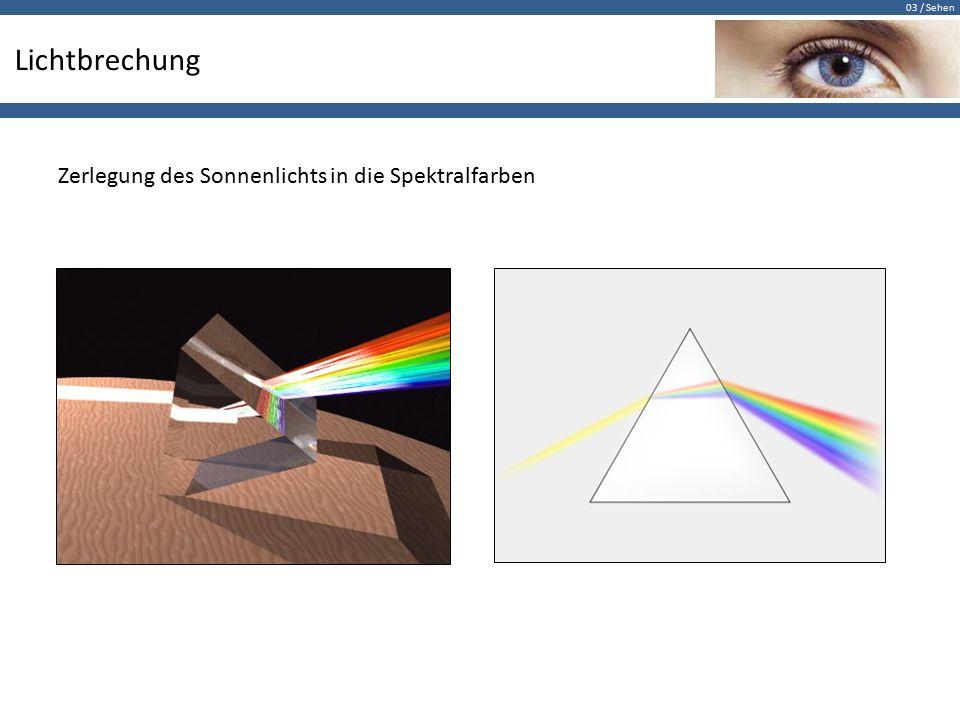 Lichtbrechung Zerlegung des Sonnenlichts in die Spektralfarben