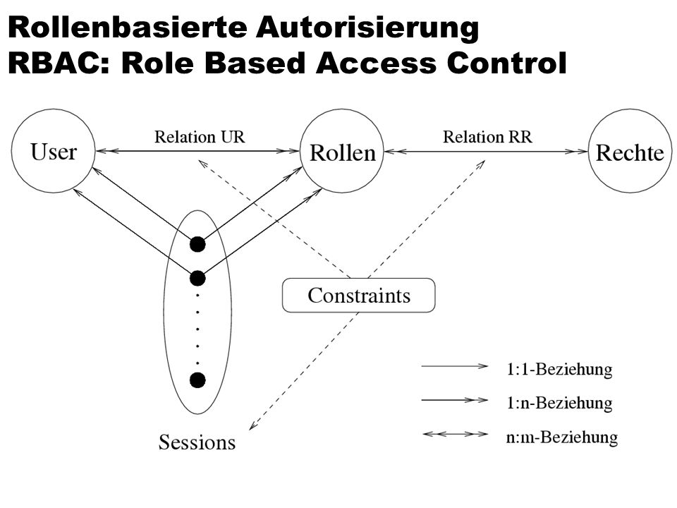 Rollenbasierte Autorisierung RBAC: Role Based Access Control