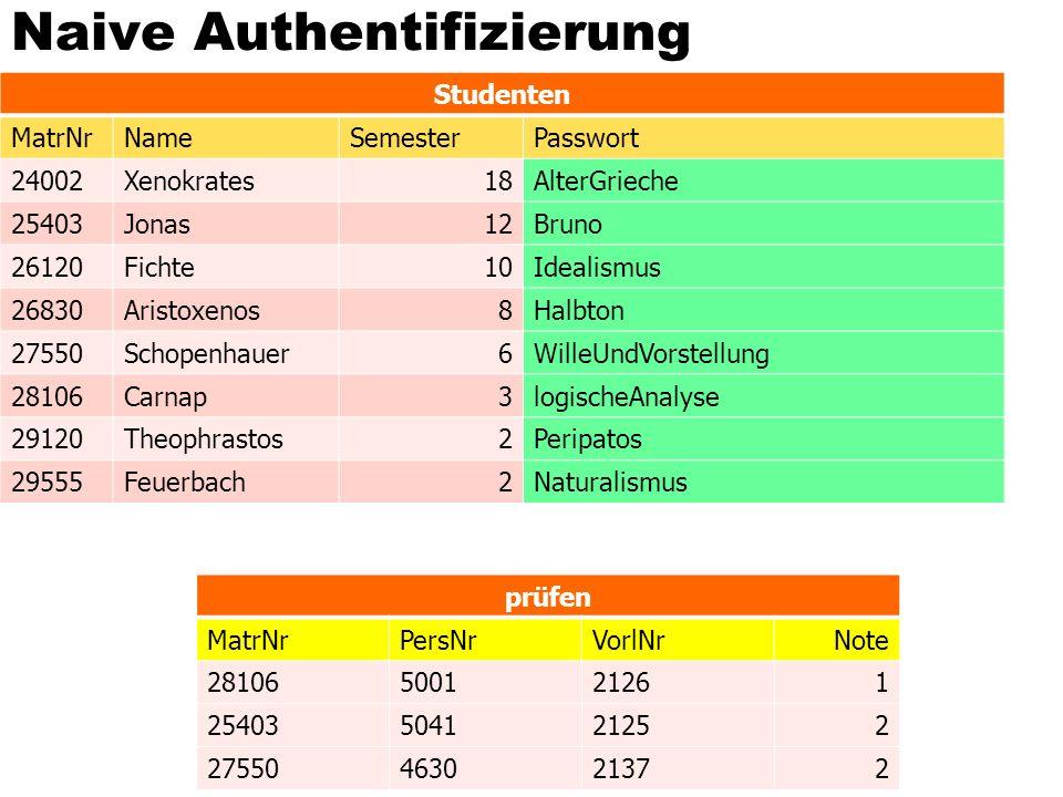 Naive Authentifizierung