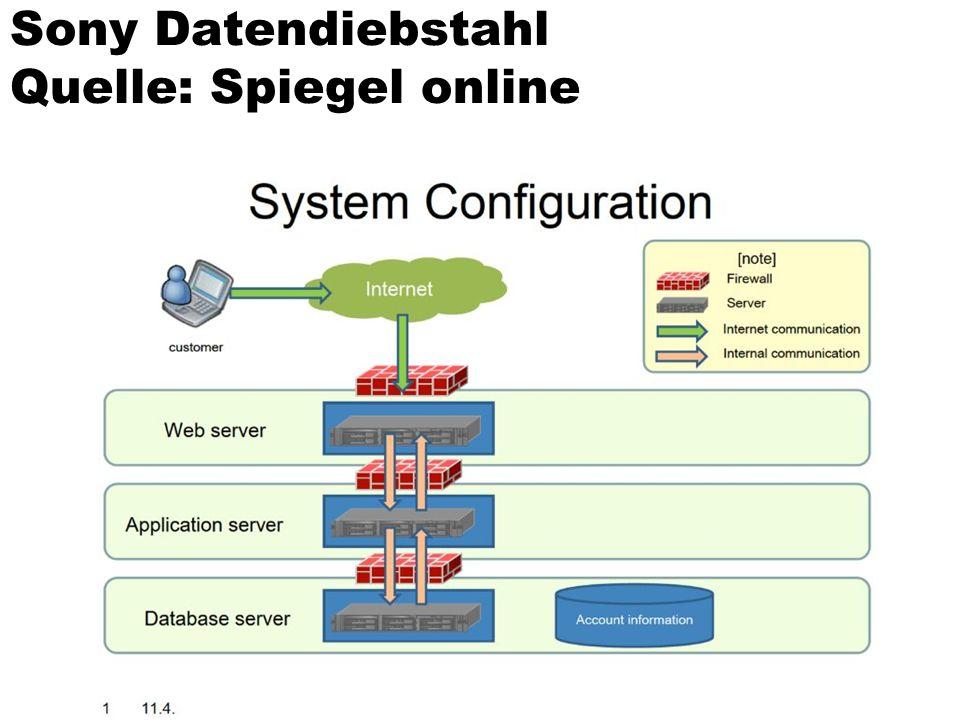 Sony Datendiebstahl Quelle: Spiegel online