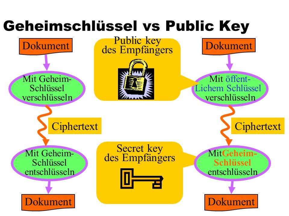 Geheimschlüssel vs Public Key