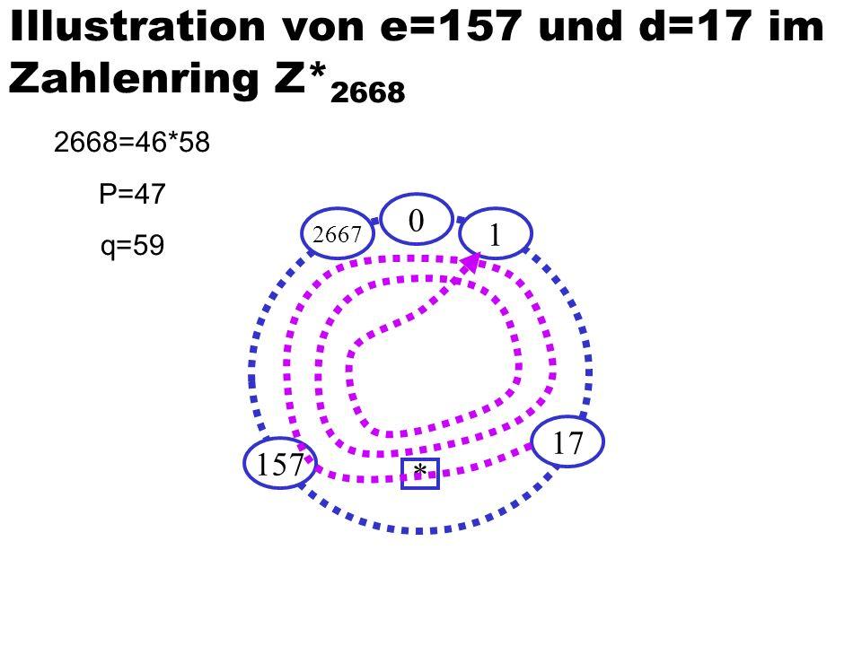 Illustration von e=157 und d=17 im Zahlenring Z*2668