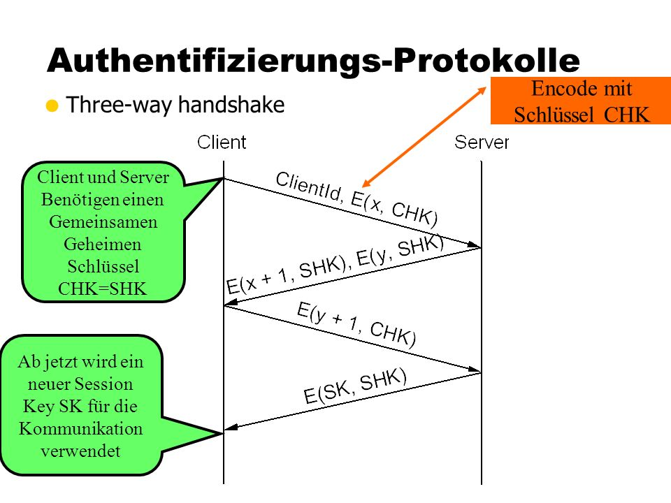 Authentifizierungs-Protokolle