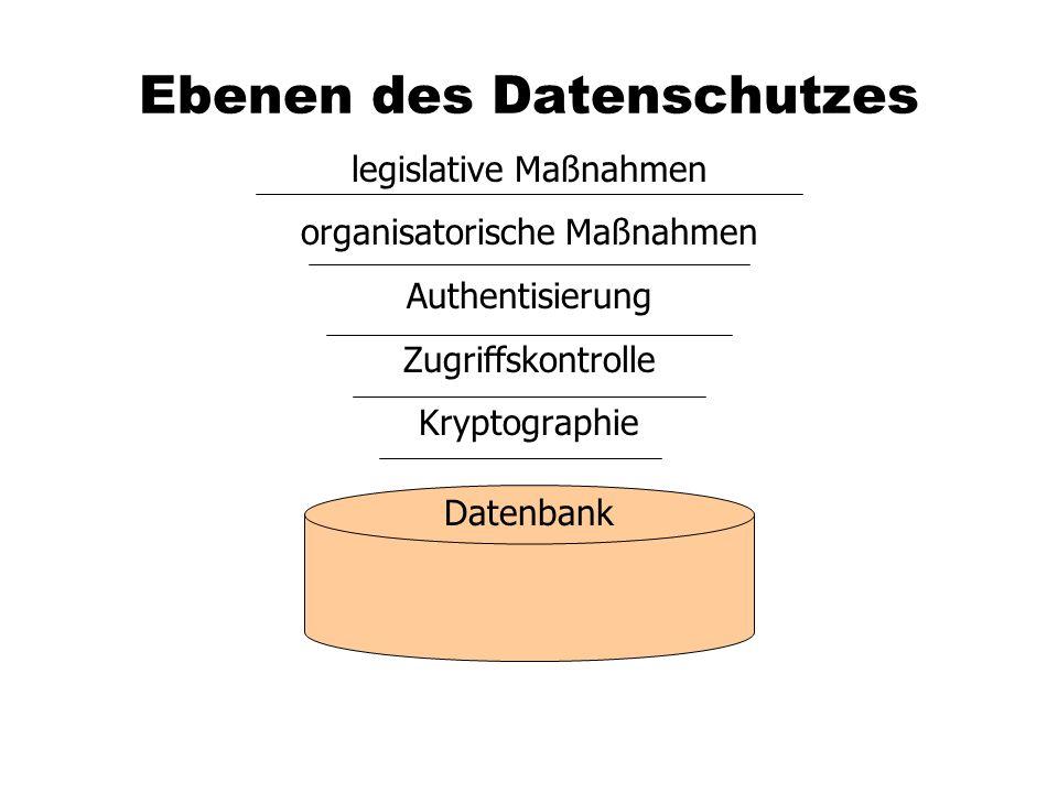 Ebenen des Datenschutzes