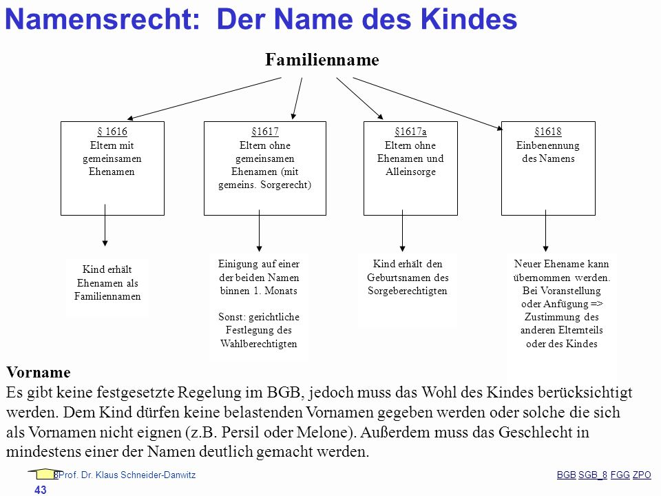 Namensrecht: Der Name des Kindes