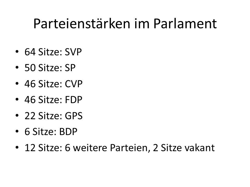 Parteienstärken im Parlament