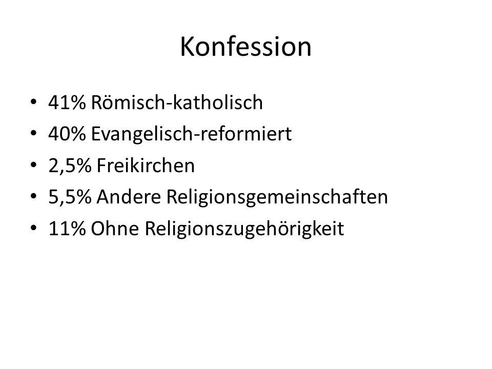 Konfession 41% Römisch-katholisch 40% Evangelisch-reformiert
