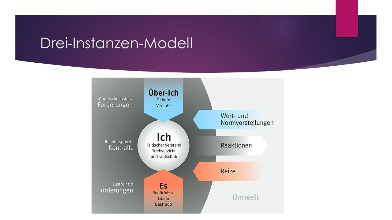 Drei-Instanzen-Modell