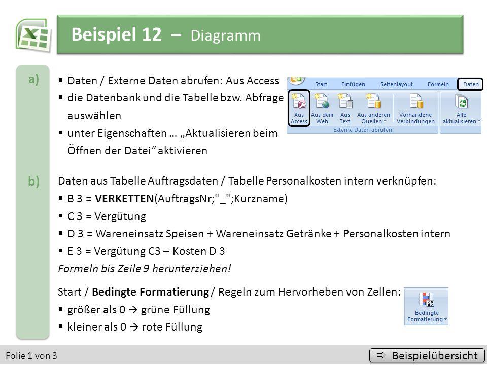 Beispiel 12 – Diagramm a) b) Daten / Externe Daten abrufen: Aus Access