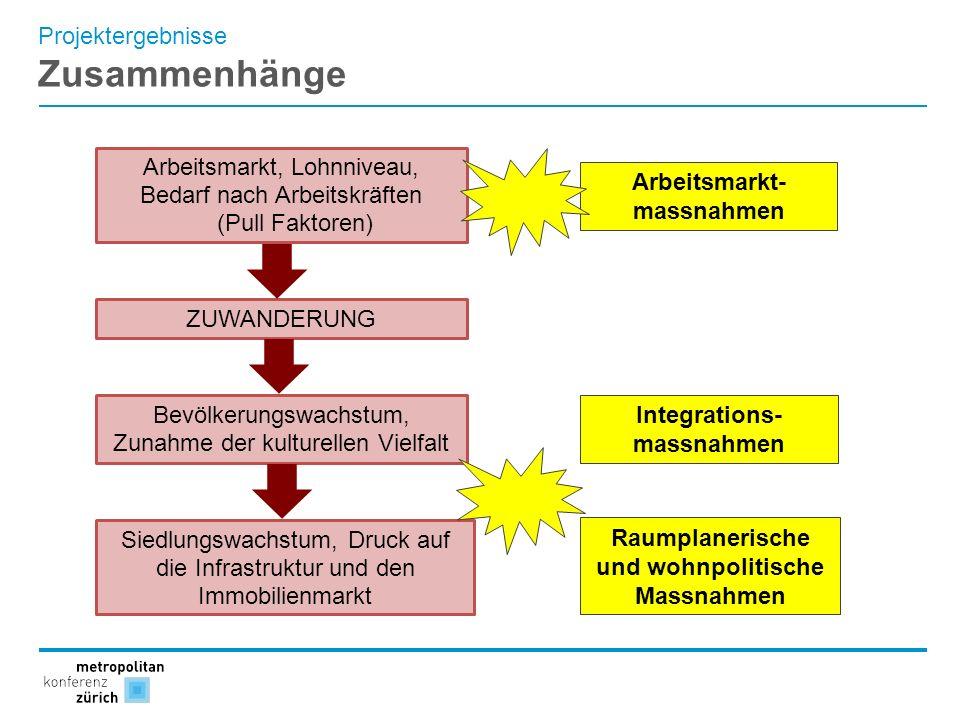 Integrations- massnahmen Raumplanerische und wohnpolitische Massnahmen