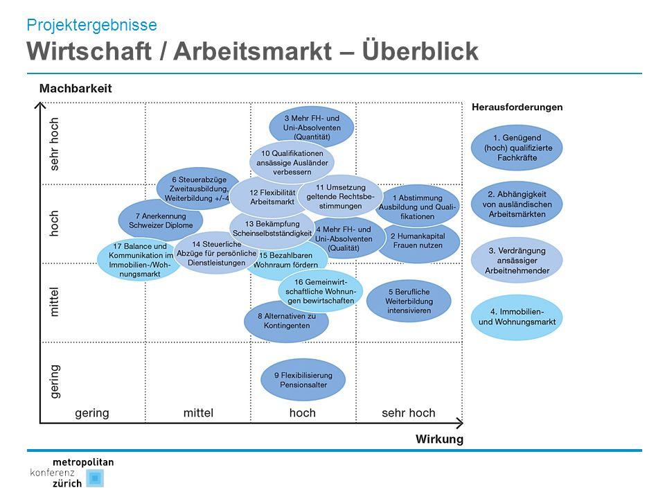 Wirtschaft / Arbeitsmarkt – Überblick
