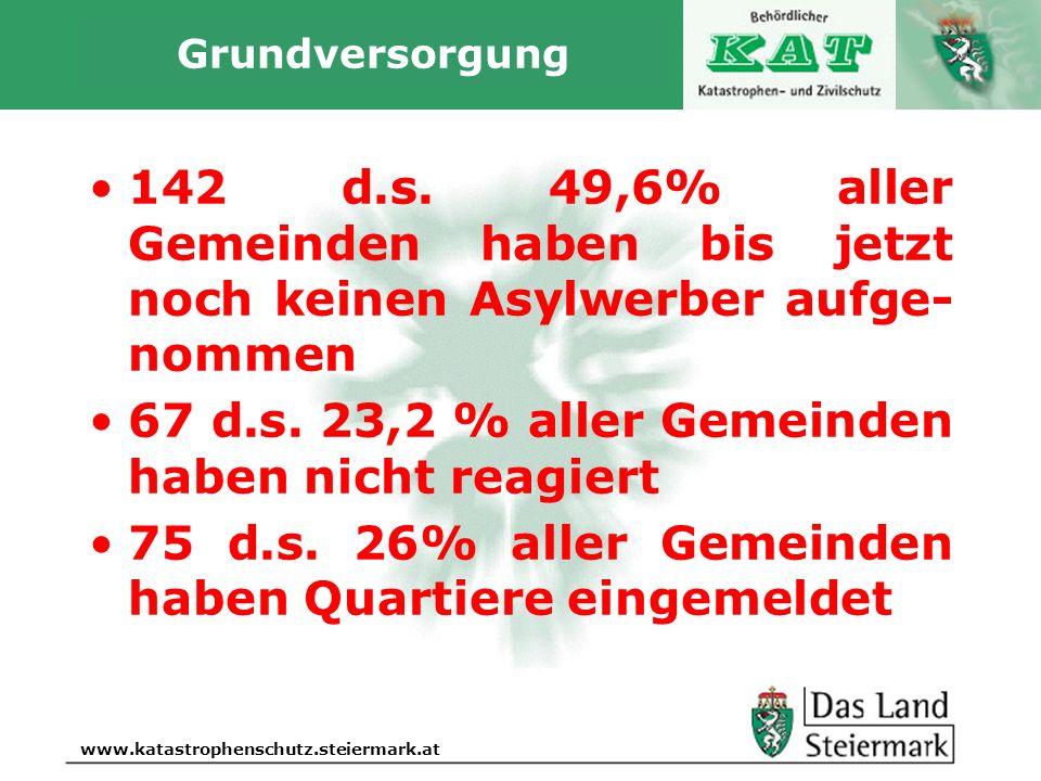 67 d.s. 23,2 % aller Gemeinden haben nicht reagiert