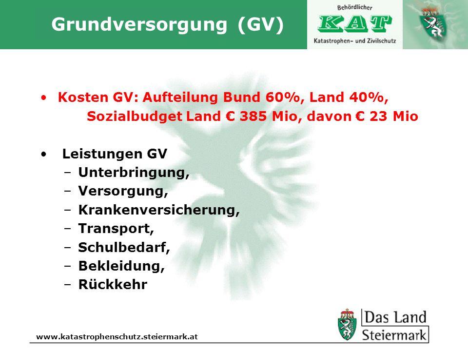 Grundversorgung (GV) Kosten GV: Aufteilung Bund 60%, Land 40%,