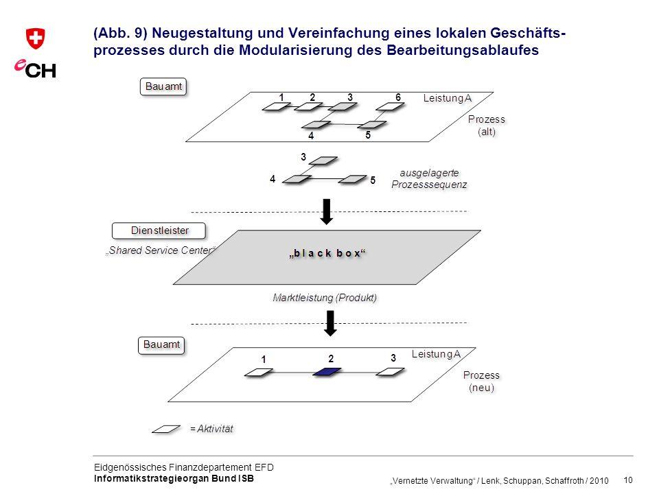 (Abb. 9) Neugestaltung und Vereinfachung eines lokalen Geschäfts-prozesses durch die Modularisierung des Bearbeitungsablaufes