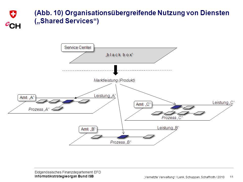 """(Abb. 10) Organisationsübergreifende Nutzung von Diensten (""""Shared Services )"""
