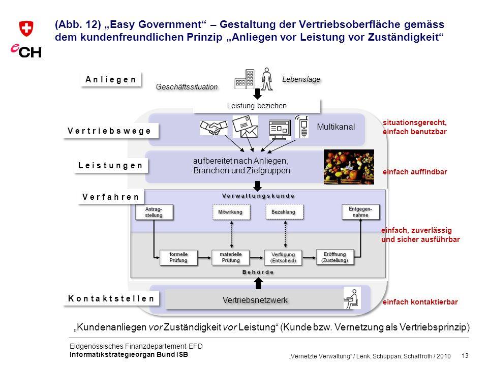 """(Abb. 12) """"Easy Government – Gestaltung der Vertriebsoberfläche gemäss dem kundenfreundlichen Prinzip """"Anliegen vor Leistung vor Zuständigkeit"""