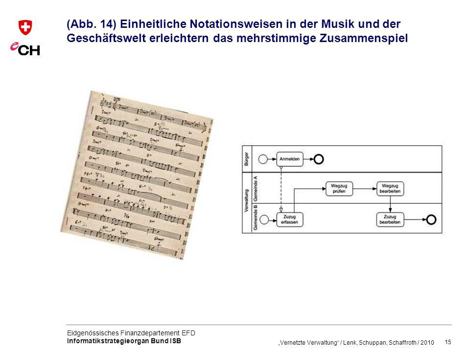 (Abb. 14) Einheitliche Notationsweisen in der Musik und der Geschäftswelt erleichtern das mehrstimmige Zusammenspiel