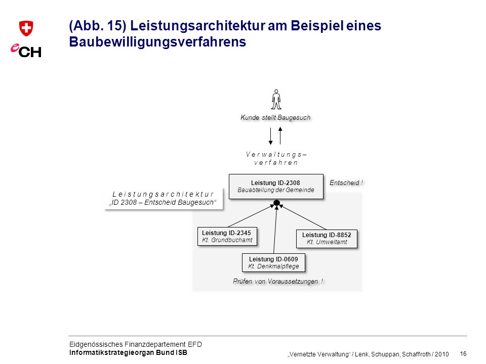 (Abb. 15) Leistungsarchitektur am Beispiel eines Baubewilligungsverfahrens