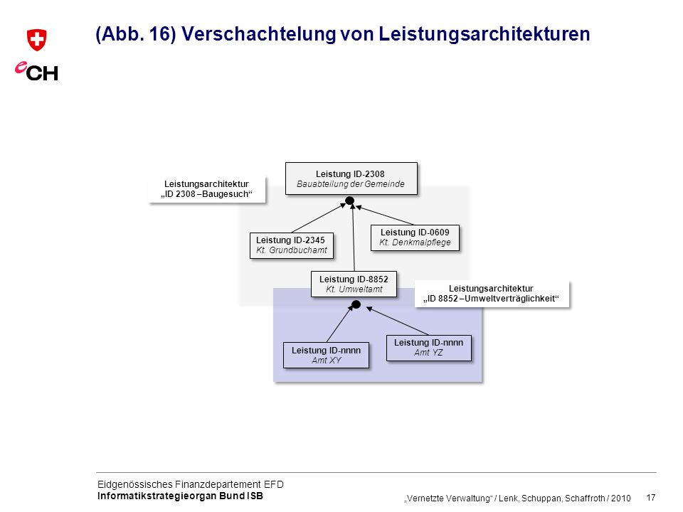 (Abb. 16) Verschachtelung von Leistungsarchitekturen