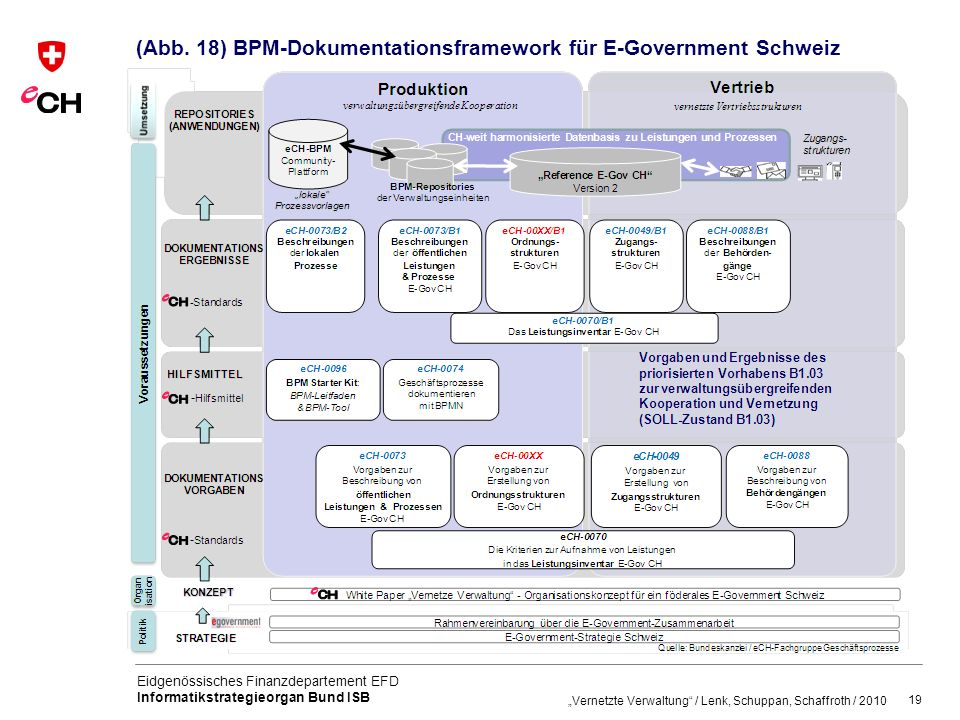 (Abb. 18) BPM-Dokumentationsframework für E-Government Schweiz
