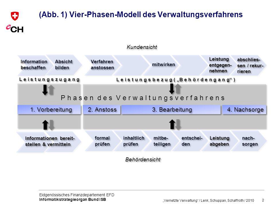 (Abb. 1) Vier-Phasen-Modell des Verwaltungsverfahrens