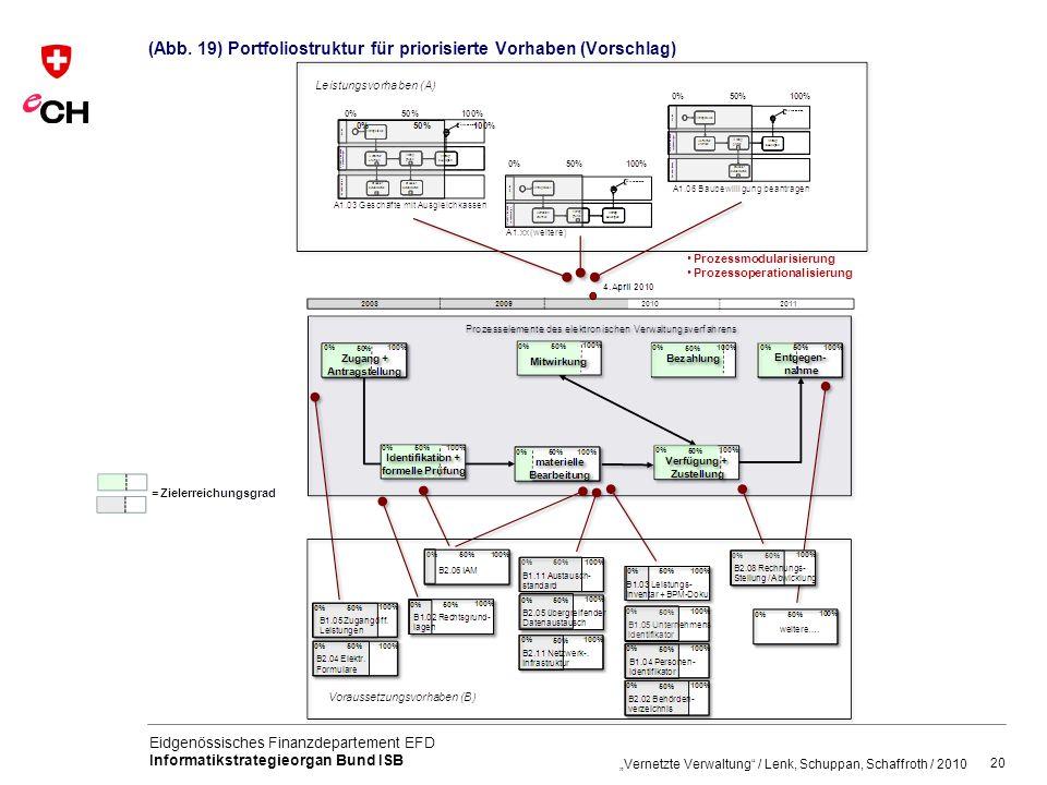 (Abb. 19) Portfoliostruktur für priorisierte Vorhaben (Vorschlag)