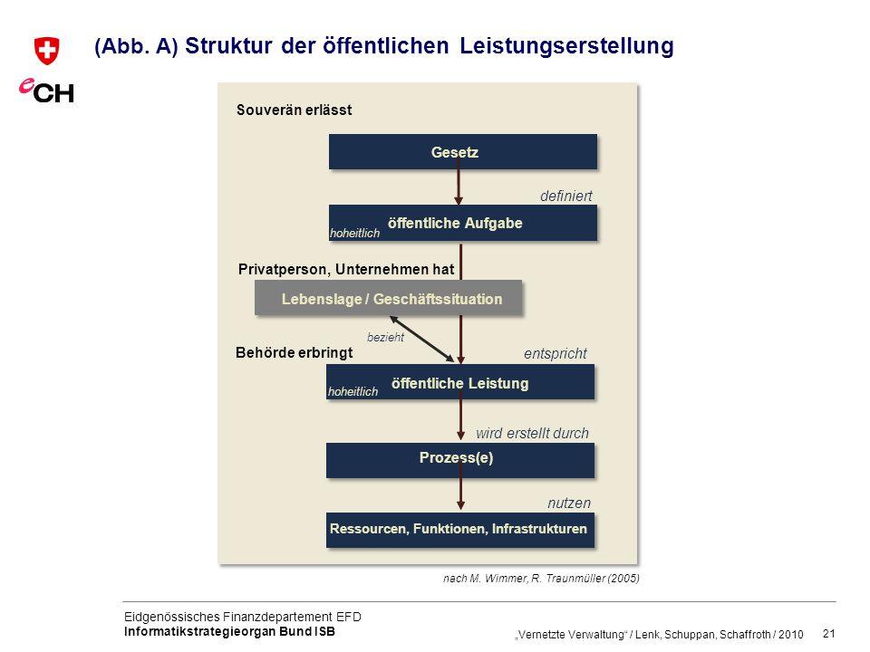 (Abb. A) Struktur der öffentlichen Leistungserstellung